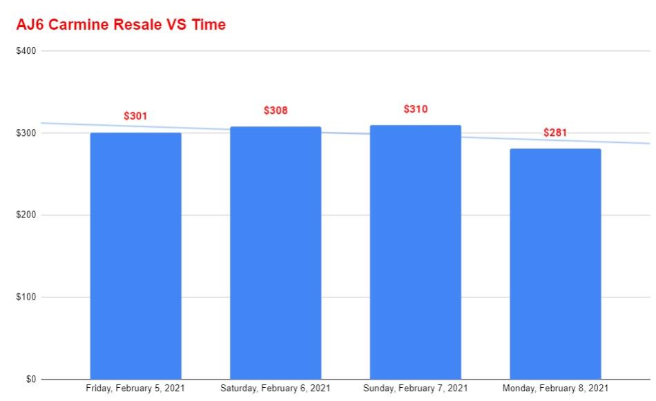 air jordan 6 carmine resale value vs time