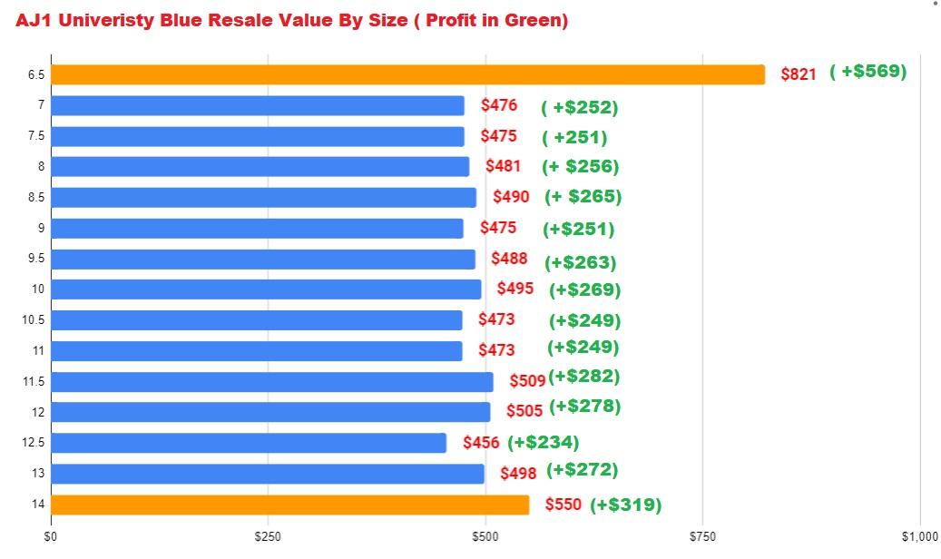 air jordan 1 high university blue resale vs size ( profit in green)