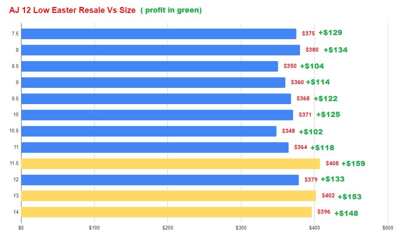 air jordan 12 low easter resale value vs size