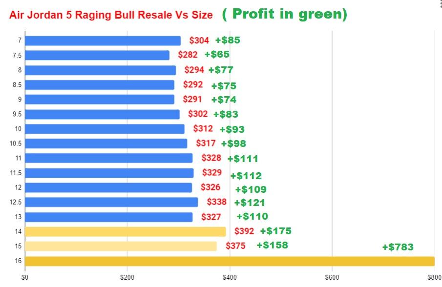 Air Jordan 5 Raging Bull Resale Value Vs Size