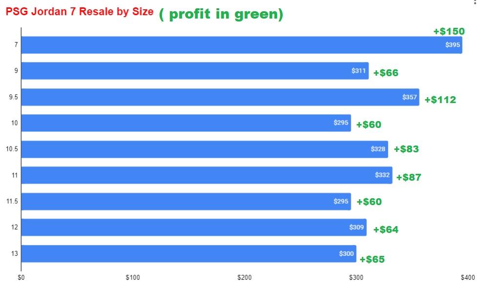 PSG AIR JORDAN 7 Resale value vs size