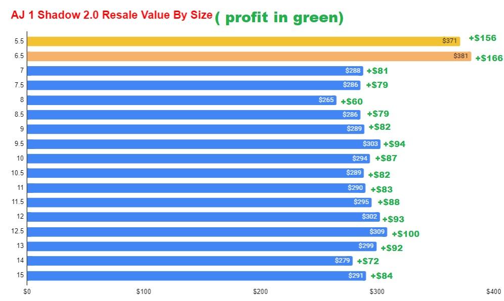 air jordan 1 og shadow 2.0 resale value by size