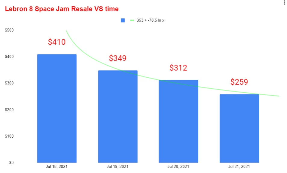 Nike lebron 8 space jam resale value vs time