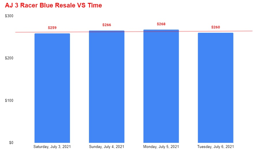 air jordan 3 racer blue resale vs time
